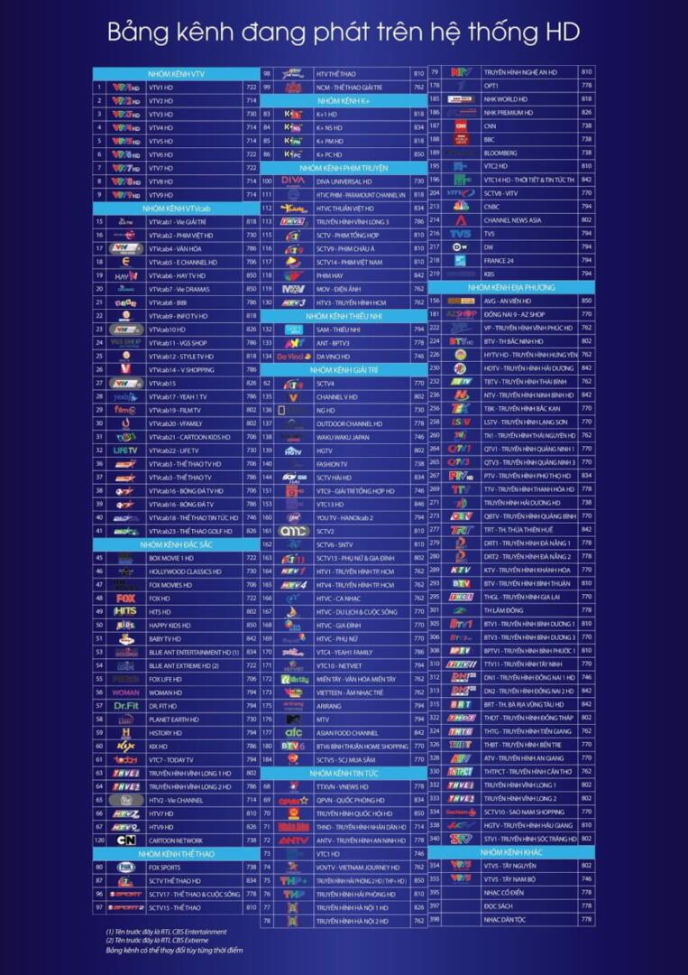 Bảng kênh VTVcab trên hệ thống truyền hình cáp HD 185 kênh