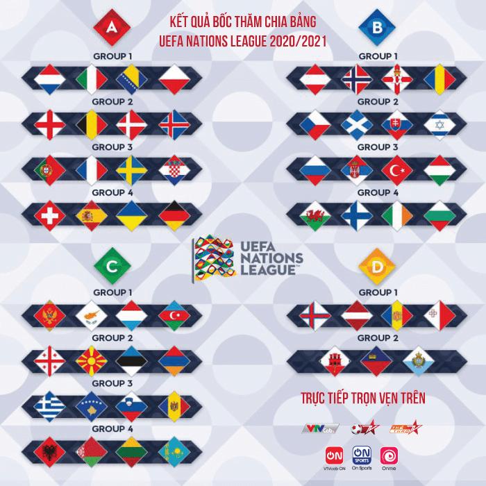 UEFA Nations League mùa giải 2020/21
